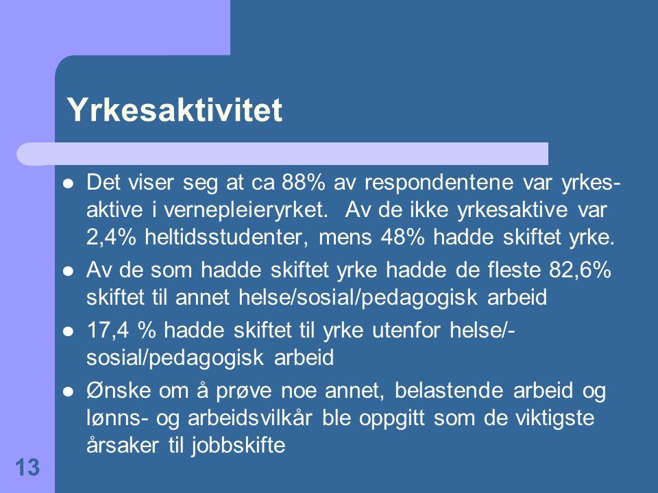 Yrkesaktivitet Det viser seg at ca 88% av respondentene var yrkes- aktive i vernepleieryrket. Av de ikke yrkesaktive var 2,4% heltidsstudenter, mens 4