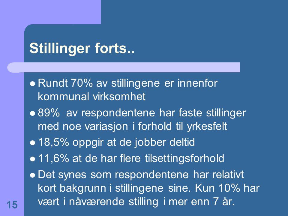 Stillinger forts..