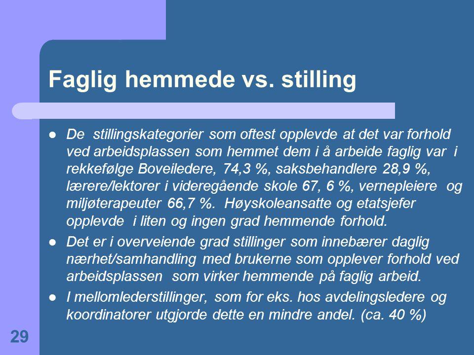 Faglig hemmede vs. stilling De stillingskategorier som oftest opplevde at det var forhold ved arbeidsplassen som hemmet dem i å arbeide faglig var i r