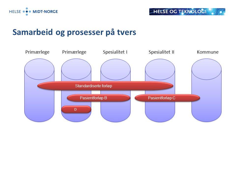 Primærlege Samarbeid og prosesser på tvers PrimærlegeSpesialitet ISpesialitet IIKommune Standardiserte forløp Pasientforløp B Pasientforløp C D D