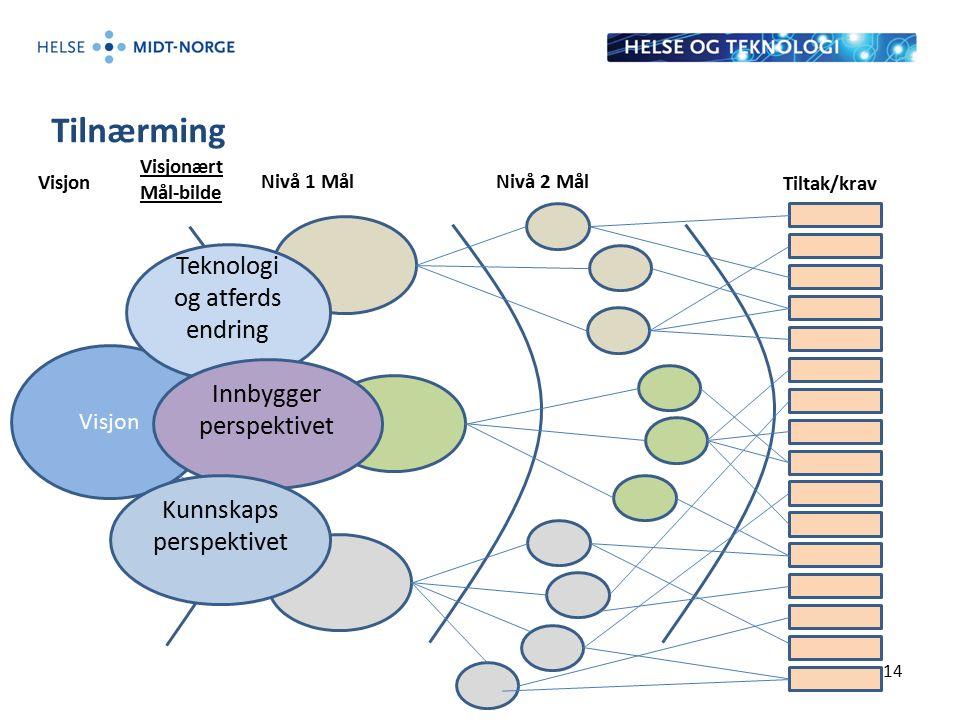 Tilnærming 14 Visjon Nivå 1 MålNivå 2 Mål Tiltak/krav Teknologi og atferds endring Innbygger perspektivet Kunnskaps perspektivet Visjonært Mål-bilde
