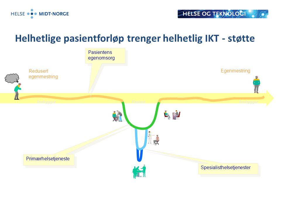 Helhetlige pasientforløp trenger helhetlig IKT - støtte Redusert egenmestring Egenmestring Pasientens egenomsorg Primærhelsetjeneste Spesialisthelsetjenester InnbyggerPasientInnbygger