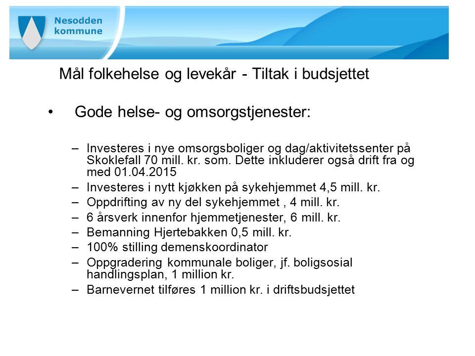 Mål folkehelse og levekår - Tiltak i budsjettet Gode helse- og omsorgstjenester: –Investeres i nye omsorgsboliger og dag/aktivitetssenter på Skoklefall 70 mill.