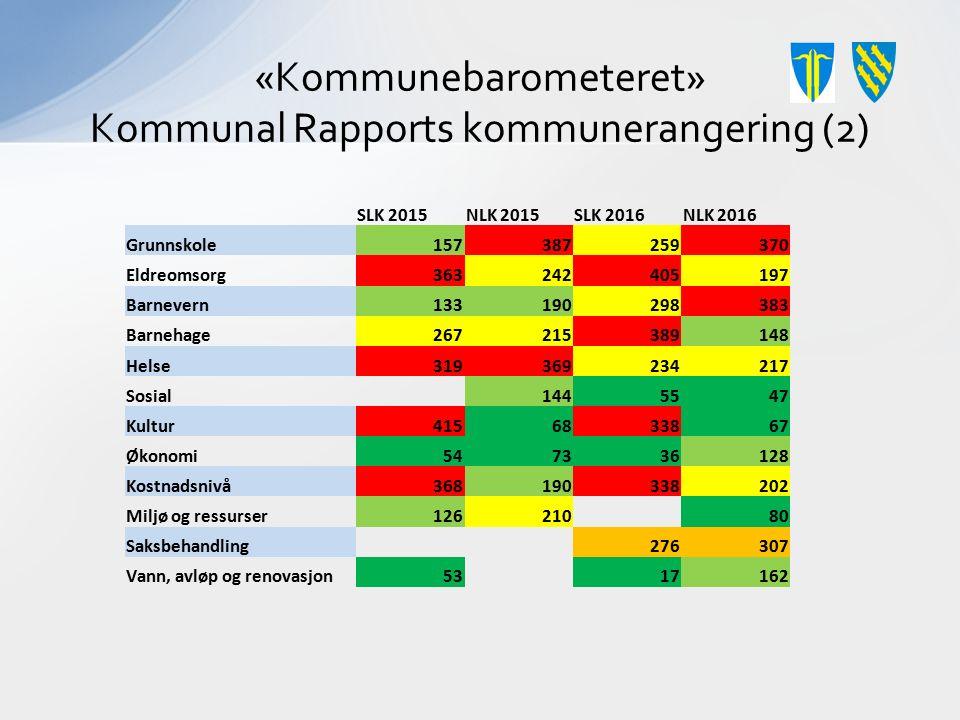 «Kommunebarometeret» Kommunal Rapports kommunerangering (2) SLK 2015NLK 2015SLK 2016NLK 2016 Grunnskole 157387259370 Eldreomsorg363242405197 Barnevern