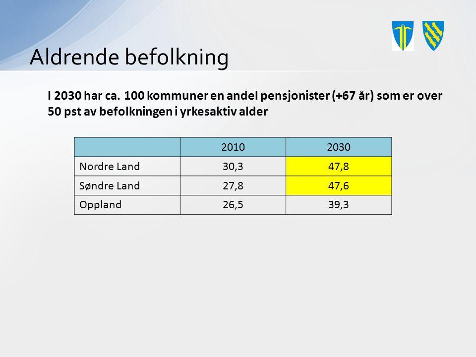 Aldrende befolkning 20102030 Nordre Land30,347,8 Søndre Land27,847,6 Oppland26,539,3 I 2030 har ca. 100 kommuner en andel pensjonister (+67 år) som er
