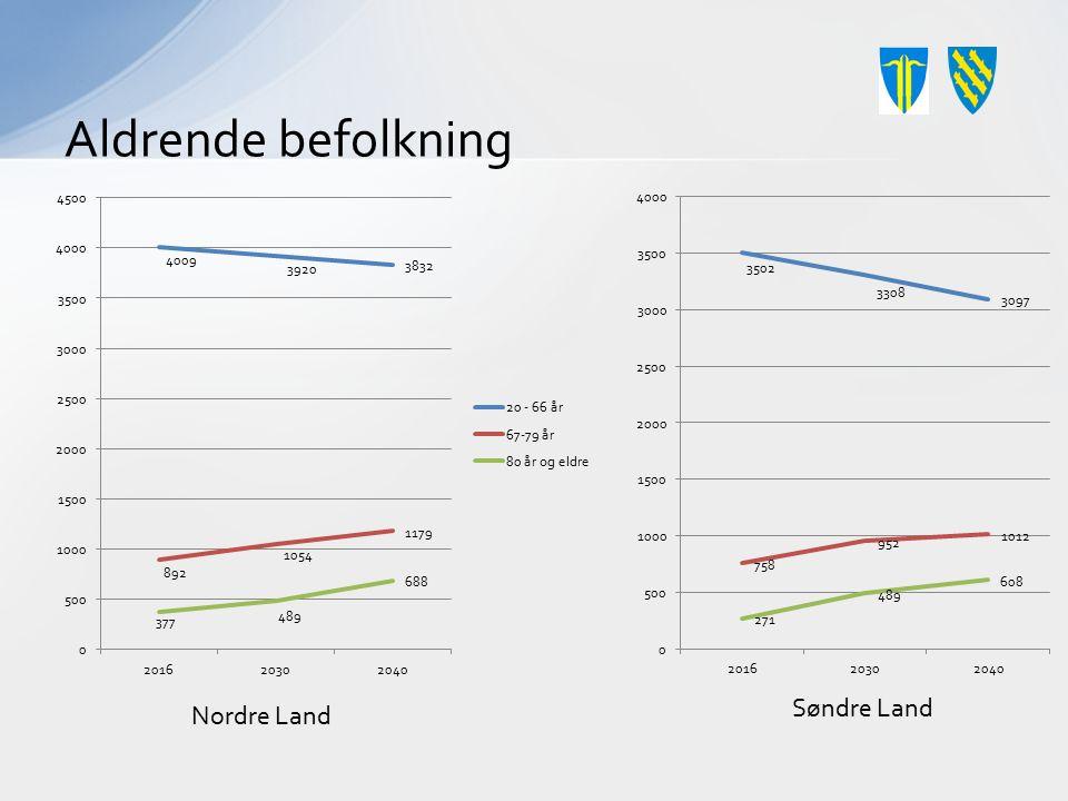 Aldrende befolkning Nordre Land Søndre Land