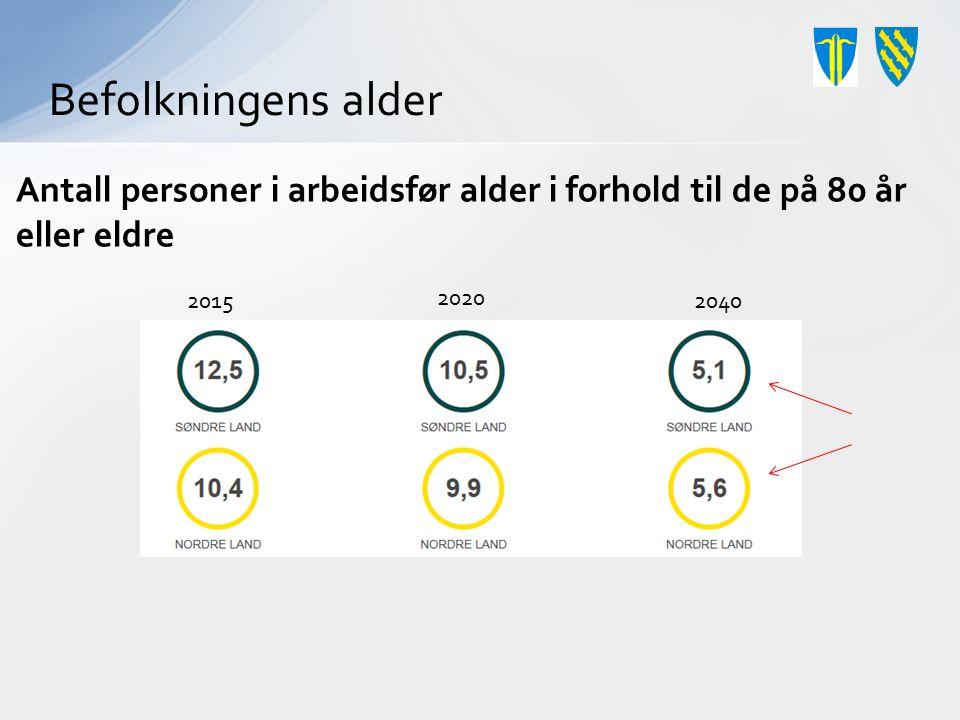 Antall personer i arbeidsfør alder i forhold til de på 80 år eller eldre 20152040 2020 Befolkningens alder