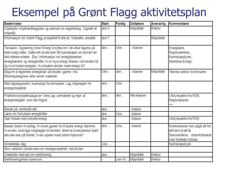 BeskrivelseStartFerdigDeltakereAnsvarligKommentarer Utarbeide miljøhandlingsplan og søknad om registrering.
