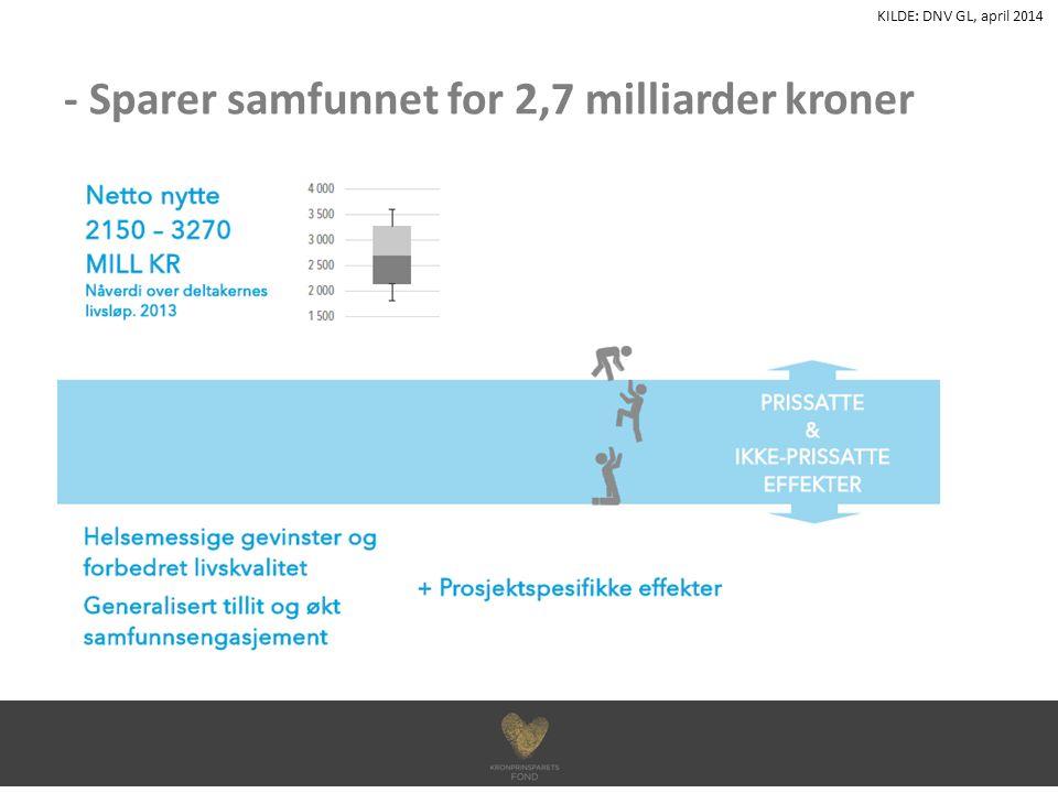 - Sparer samfunnet for 2,7 milliarder kroner KILDE: DNV GL, april 2014