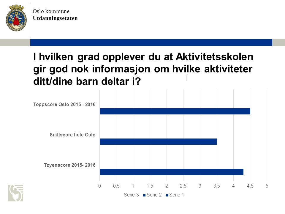 Oslo kommune Utdanningsetaten I hvilken grad opplever du at Aktivitetsskolen gir god nok informasjon om hvilke aktiviteter ditt/dine barn deltar i?