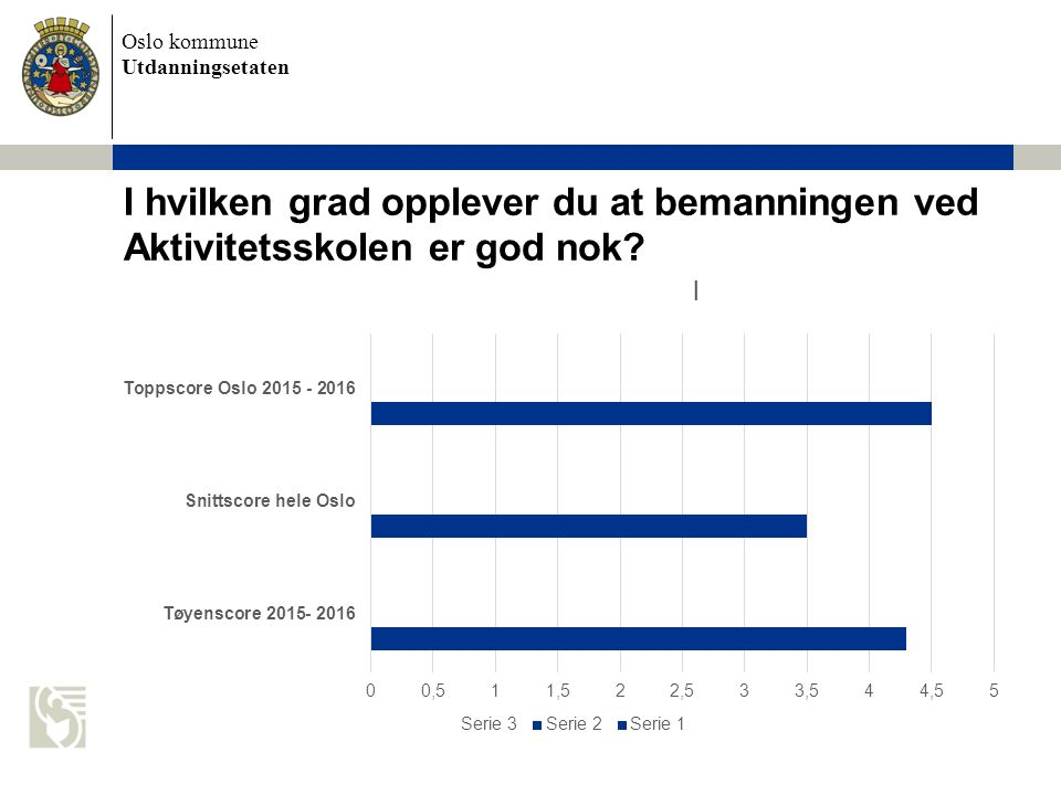 Oslo kommune Utdanningsetaten I hvilken grad opplever du at bemanningen ved Aktivitetsskolen er god nok