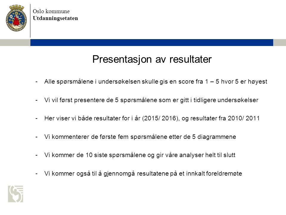 Oslo kommune Utdanningsetaten I hvilken grad opplever du at ditt/dine barn er trygt i Aktivitetsskolen?