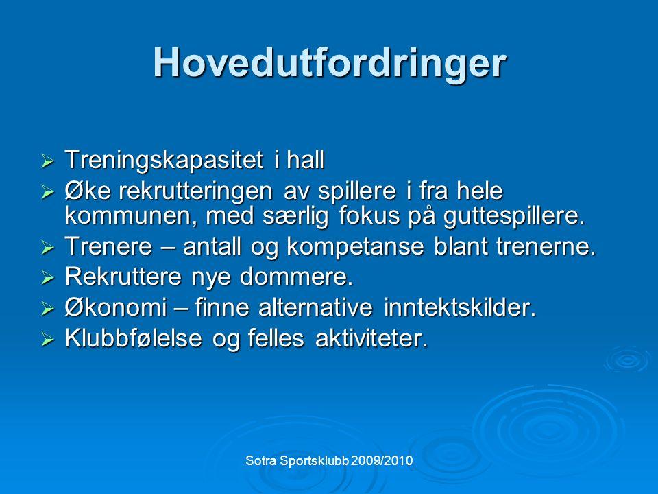 Sotra Sportsklubb 2009/2010 Styrets oppgaver  Å planlegge Håndballgruppens drift og organisering, samt ha ansvar for intern og ekstern kommunikasjon.