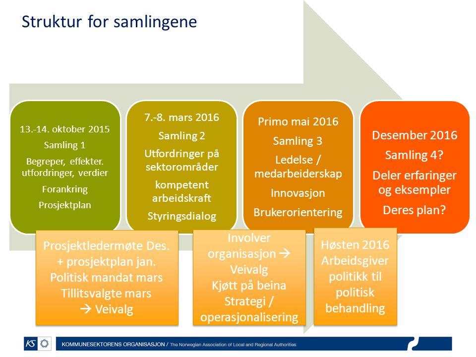 Struktur for samlingene 13.-14. oktober 2015 Samling 1 Begreper, effekter. utfordringer, verdier Forankring Prosjektplan 7.-8. mars 2016 Samling 2 Utf