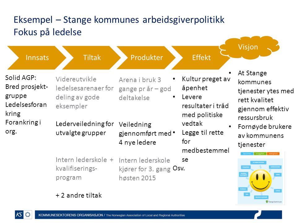 Eksempel – Stange kommunes arbeidsgiverpolitikk Fokus på ledelse Solid AGP: Bred prosjekt- gruppe Ledelsesforan kring Forankring i org.