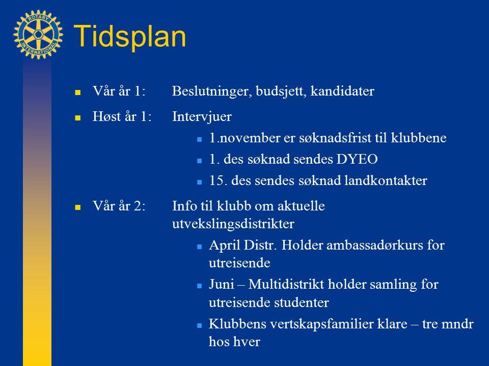 Tidsplan Vår år 1: Beslutninger, budsjett, kandidater Høst år 1:Intervjuer 1.november er søknadsfrist til klubbene 1.