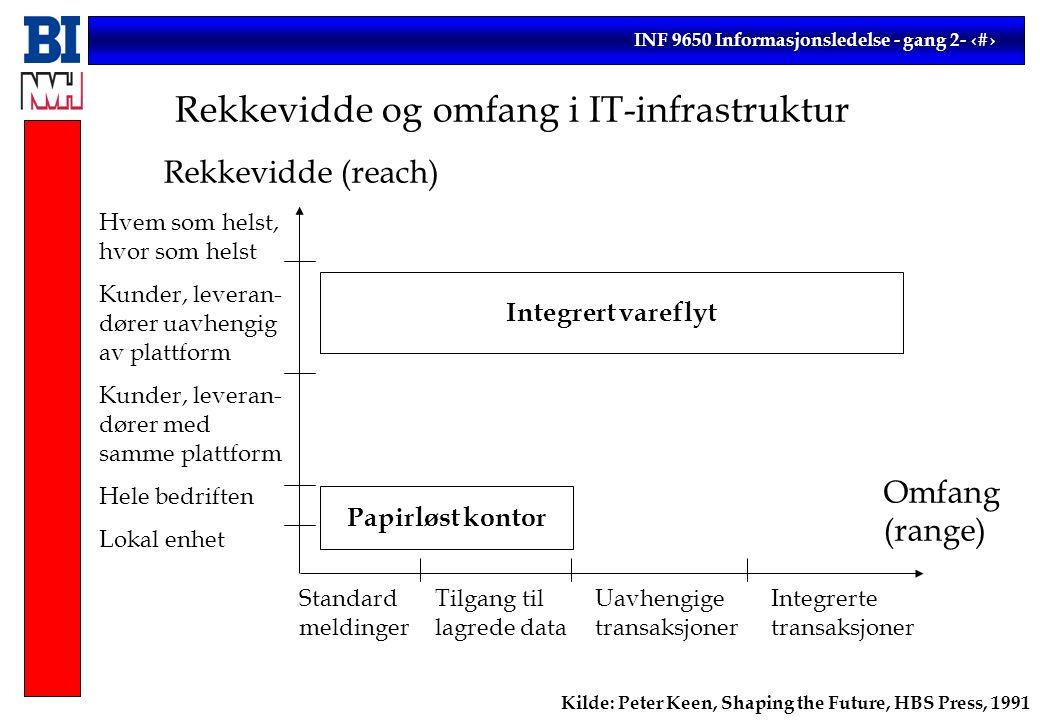 INF 9650 Informasjonsledelse - gang 2- 18 Rekkevidde og omfang i IT-infrastruktur Rekkevidde (reach) Hvem som helst, hvor som helst Kunder, leveran- dører uavhengig av plattform Kunder, leveran- dører med samme plattform Hele bedriften Lokal enhet Standard meldinger Tilgang til lagrede data Uavhengige transaksjoner Integrerte transaksjoner Omfang (range) Kilde: Peter Keen, Shaping the Future, HBS Press, 1991 Papirløst kontor Integrert vareflyt