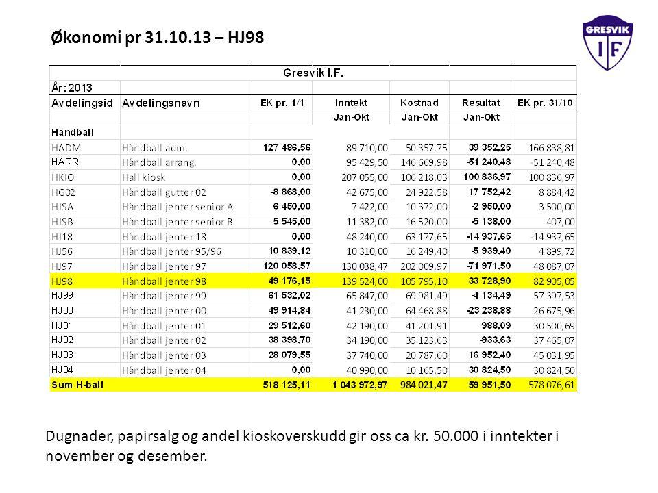 Økonomi pr 31.10.13 – HJ98 Dugnader, papirsalg og andel kioskoverskudd gir oss ca kr. 50.000 i inntekter i november og desember.