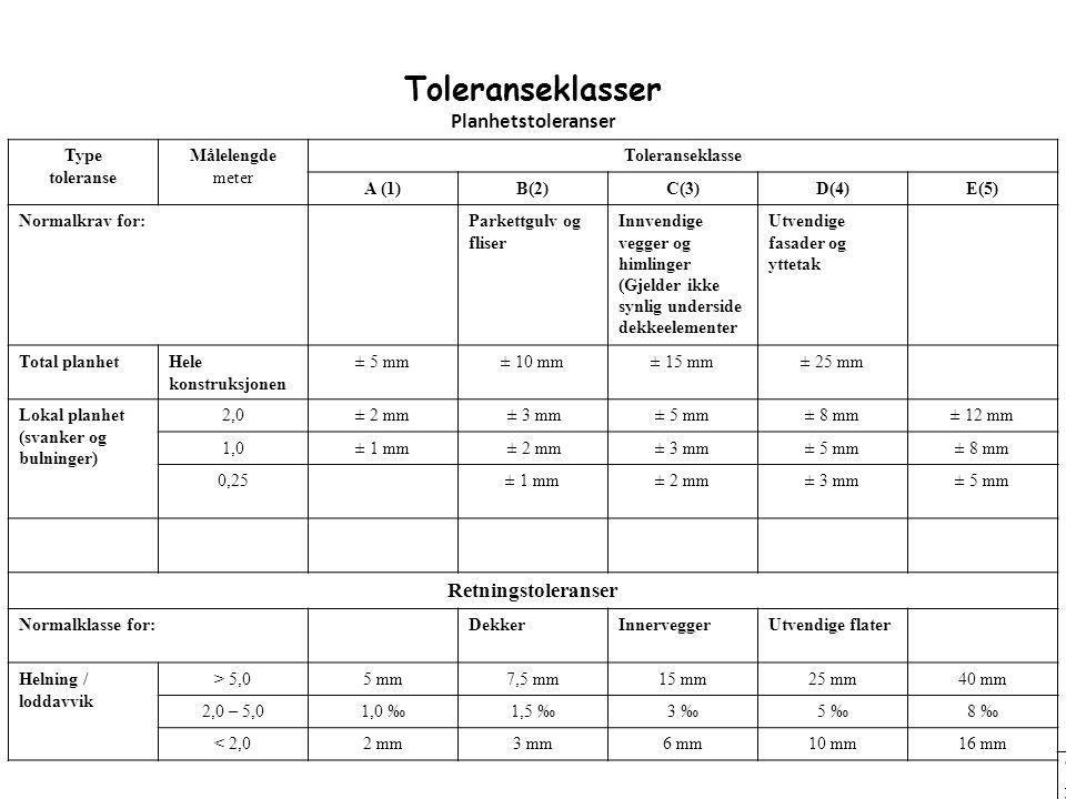 Toleranseklasser Planhetstoleranser TypetoleranseTypetoleranse MålelengdemeterMålelengdemeter Toleransekla sse A (1)A (1) B(2)B(2) C(3)C(3) D(4)D(4) E