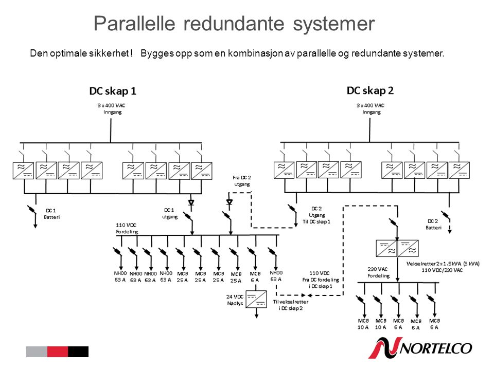 Parallelle redundante systemer Den optimale sikkerhet .