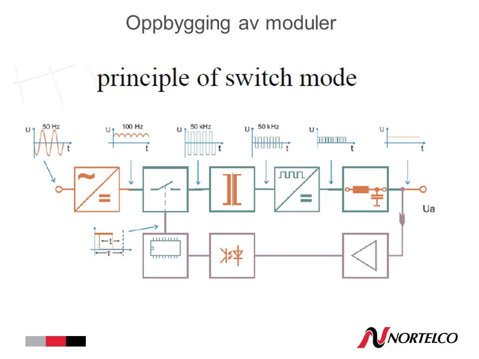 Oppbygging av moduler
