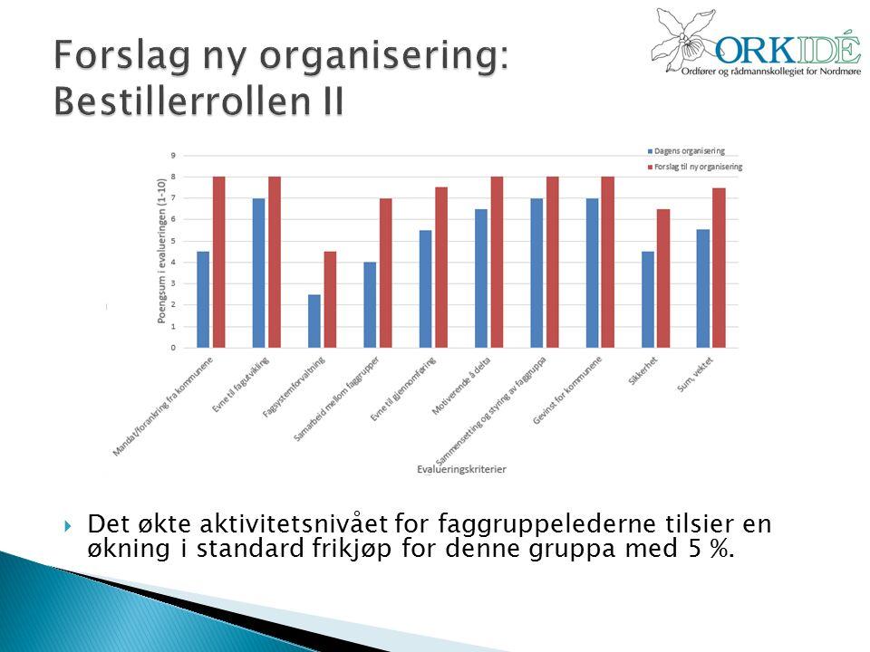  Det økte aktivitetsnivået for faggruppelederne tilsier en økning i standard frikjøp for denne gruppa med 5 %.