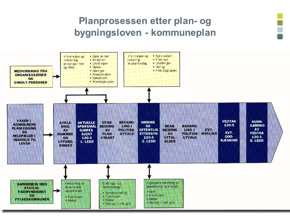 47 Planprosessen etter plan- og bygningsloven - kommuneplan
