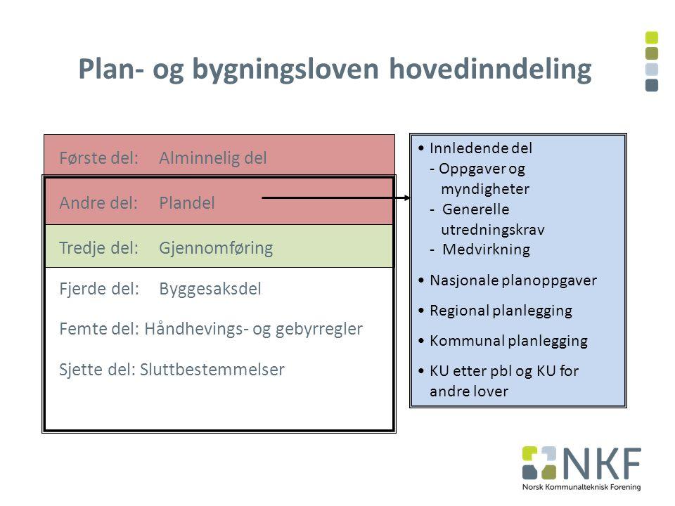 58 1.Plan – og bygningsloven 2. Planmyndigheter og plannivåer 3.