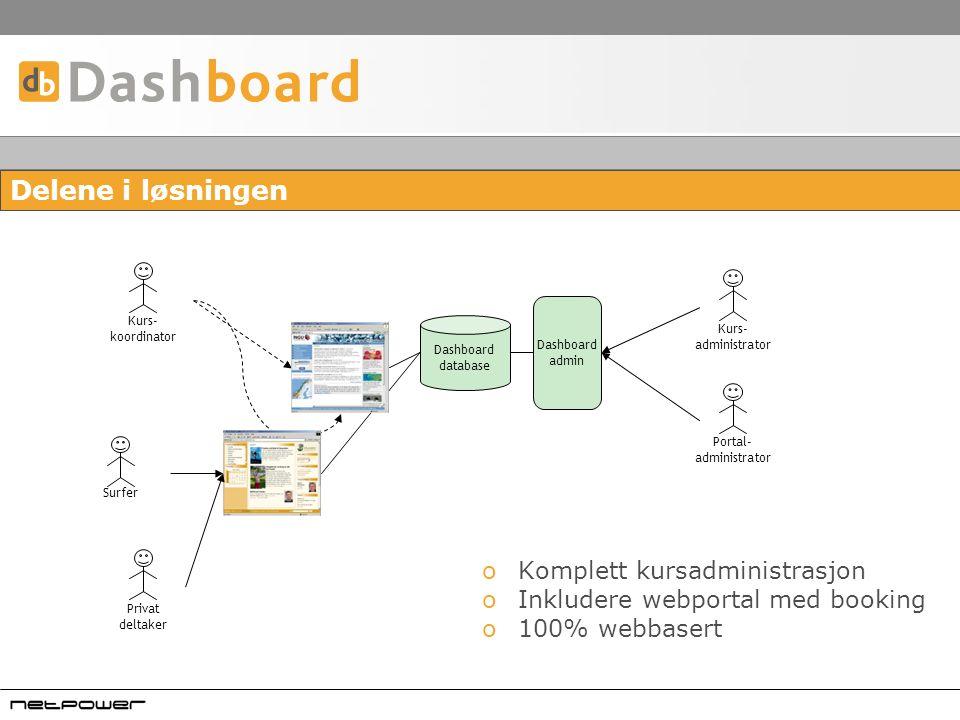 Delene i løsningen Privat deltaker Surfer Kurs- koordinator Kurs- administrator Dashboard database Portal- administrator Dashboard admin oKomplett kursadministrasjon oInkludere webportal med booking o100% webbasert
