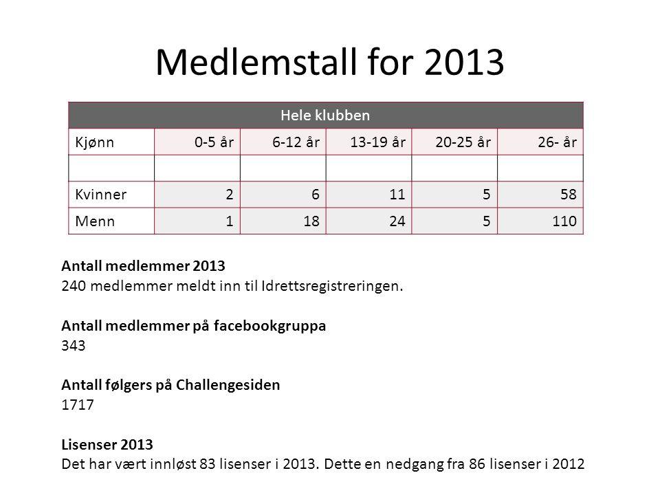 Medlemstall for 2013 Hele klubben Kjønn0-5 år6-12 år13-19 år20-25 år26- år Kvinner2611558 Menn118245110 Antall medlemmer 2013 240 medlemmer meldt inn til Idrettsregistreringen.