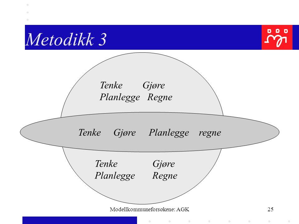 Modellkommuneforsøkene: AGK25 Metodikk 3 Tenke Gjøre Planlegge regne Tenke Gjøre Planlegge Regne Tenke Gjøre Planlegge Regne
