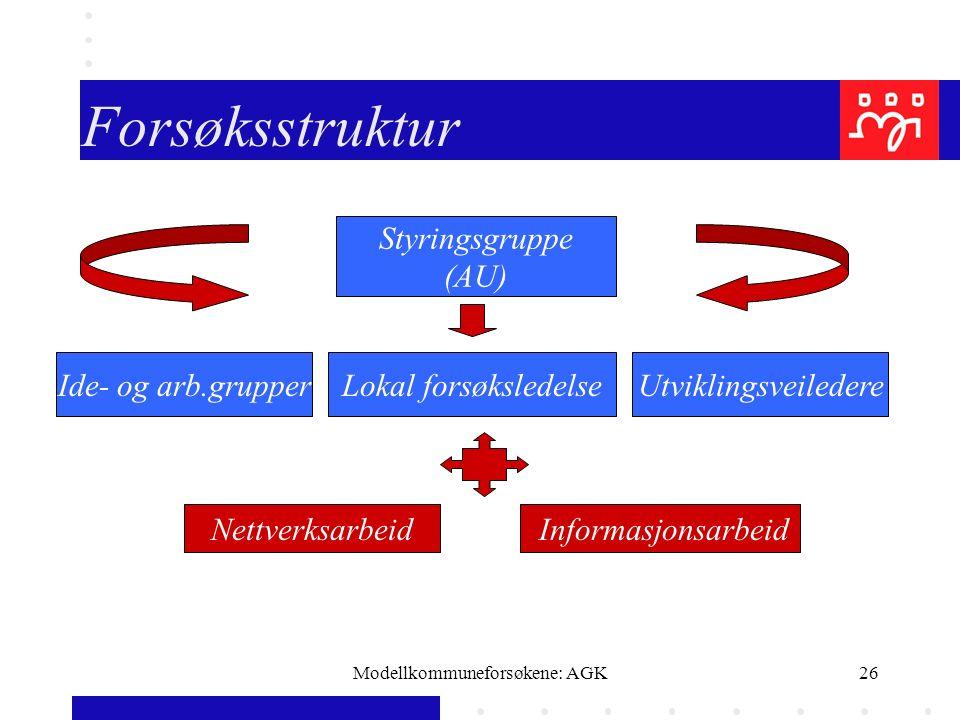 Modellkommuneforsøkene: AGK26 Forsøksstruktur Styringsgruppe (AU) Ide- og arb.grupperLokal forsøksledelseUtviklingsveiledere Nettverksarbeid Informasjonsarbeid