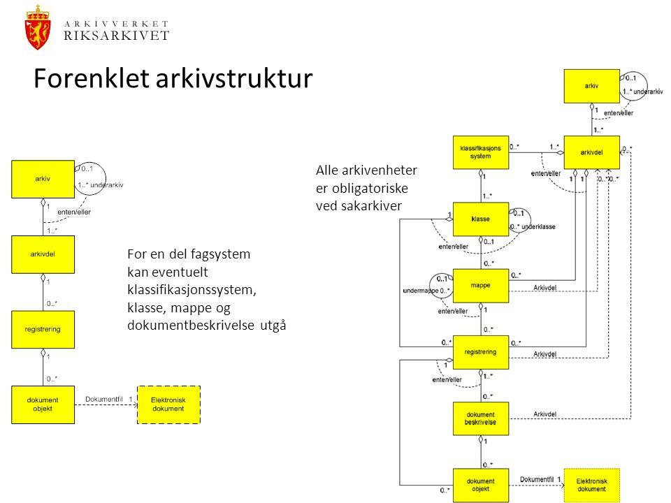 26 Forenklet arkivstruktur For en del fagsystem kan eventuelt klassifikasjonssystem, klasse, mappe og dokumentbeskrivelse utgå Alle arkivenheter er obligatoriske ved sakarkiver