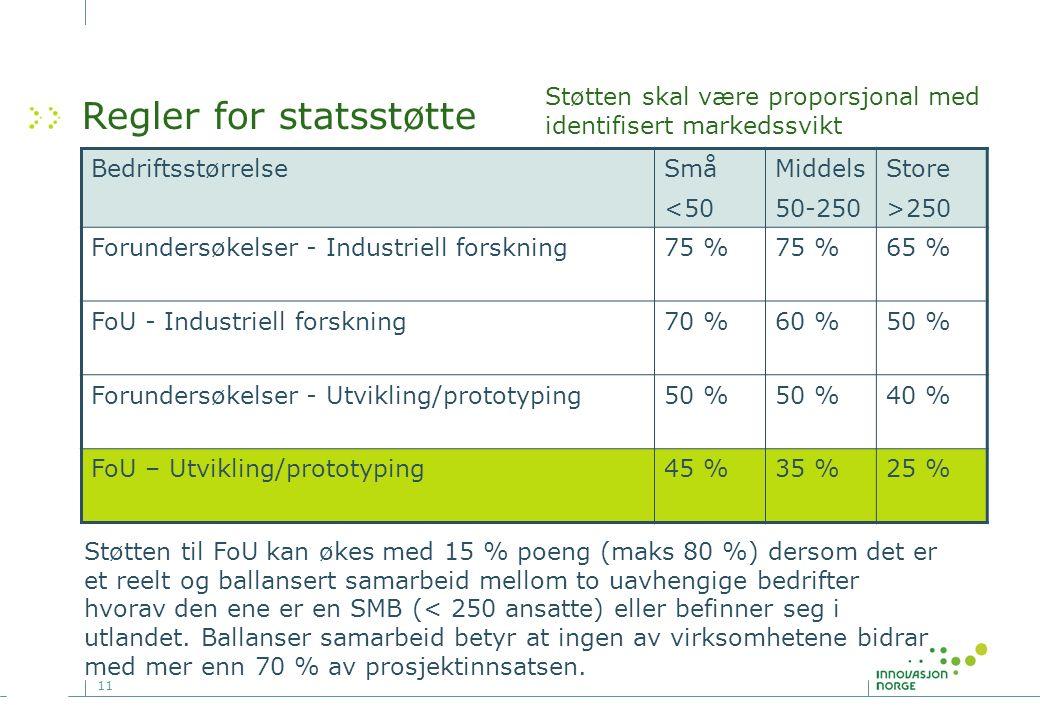 11 Regler for statsstøtte Støtten skal være proporsjonal med identifisert markedssvikt BedriftsstørrelseSmå <50 Middels 50-250 Store >250 Forundersøkelser - Industriell forskning75 % 65 % FoU - Industriell forskning70 %60 %50 % Forundersøkelser - Utvikling/prototyping50 % 40 % FoU – Utvikling/prototyping45 %35 %25 % Støtten til FoU kan økes med 15 % poeng (maks 80 %) dersom det er et reelt og ballansert samarbeid mellom to uavhengige bedrifter hvorav den ene er en SMB (< 250 ansatte) eller befinner seg i utlandet.