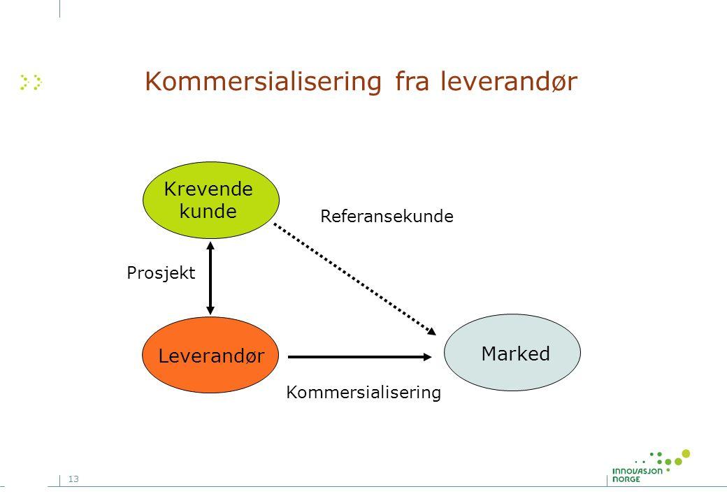 13 Kommersialisering fra leverandør Leverandør Kommersialisering Krevende kunde Prosjekt Marked Referansekunde