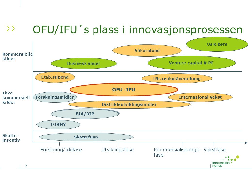 17 Nanomodifiserte marine og industrielle malingssystemer Bedrift: Advanced Marine Coatings AS/Re-turn AS Kunde: Hurtigruten ASA, avd ferger og hurtigbåt Forretningsidé:Utvikle og levere miljøriktige nanomodifiserte marine og industrielle malingssystemer world wide.