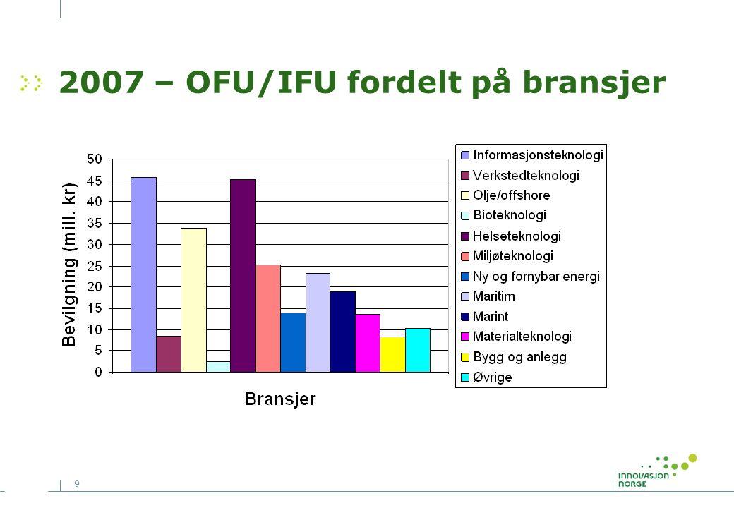 9 2007 – OFU/IFU fordelt på bransjer