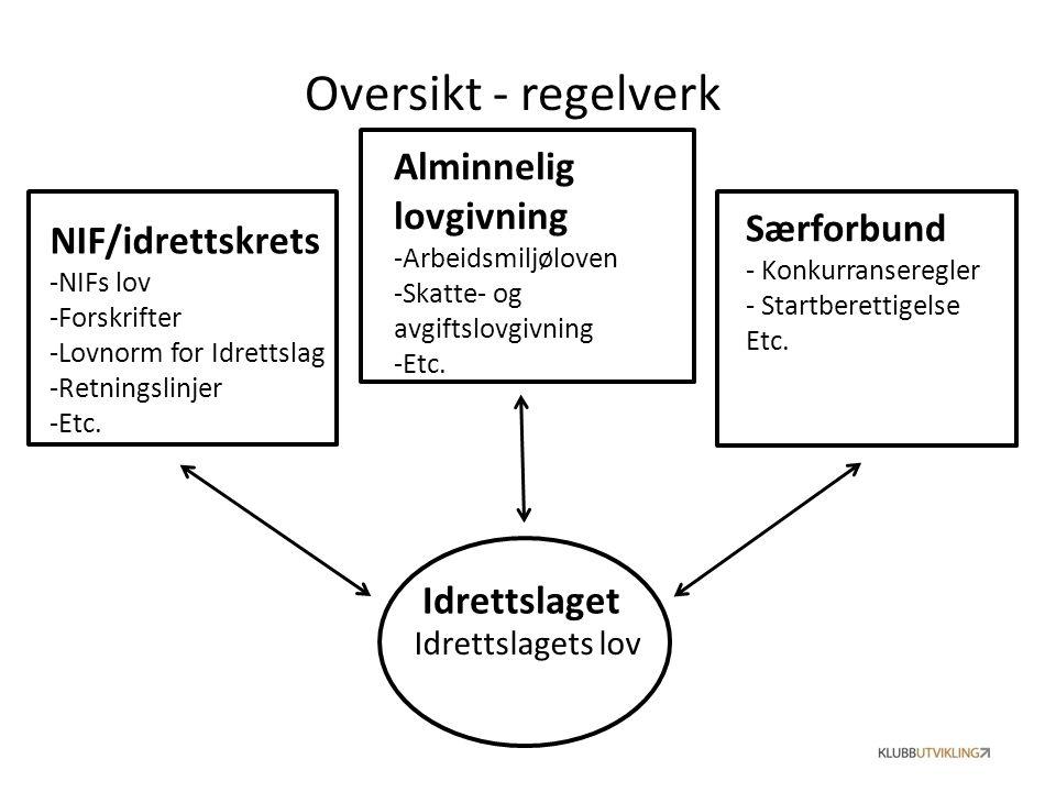 Oversikt - regelverk Idrettslaget NIF/idrettskrets -NIFs lov -Forskrifter -Lovnorm for Idrettslag -Retningslinjer -Etc. Særforbund - Konkurranseregler