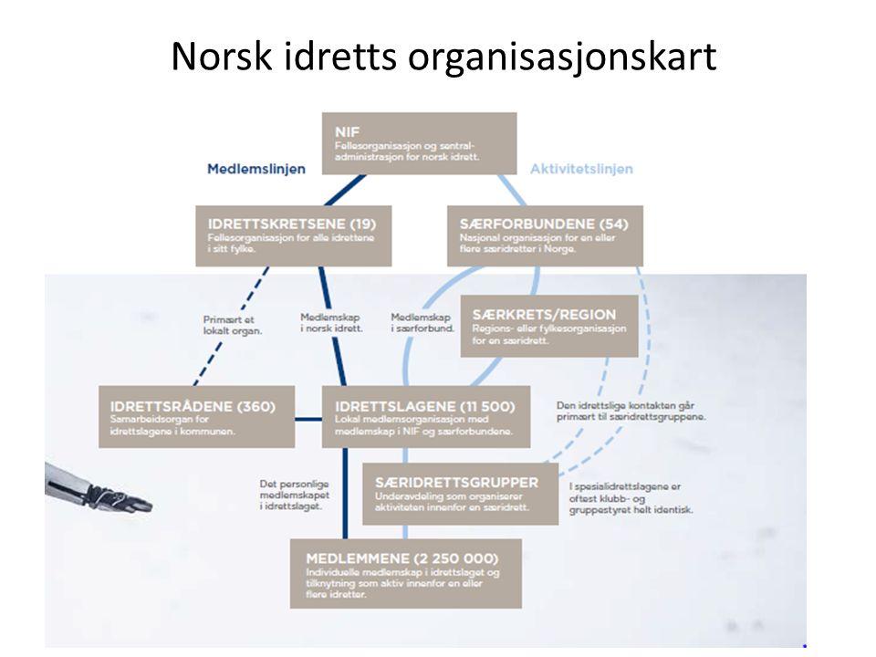 Norsk idretts organisasjonskart