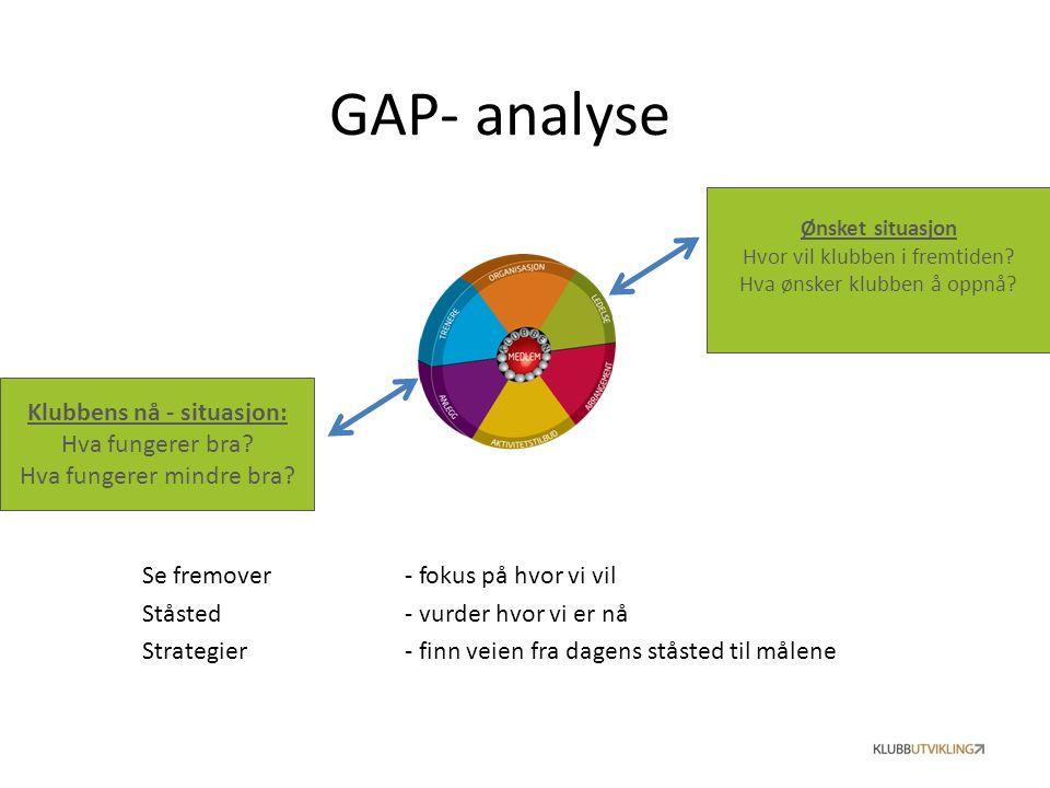 GAP- analyse Se fremover - fokus på hvor vi vil Ståsted - vurder hvor vi er nå Strategier - finn veien fra dagens ståsted til målene Ønsket situasjon Hvor vil klubben i fremtiden.