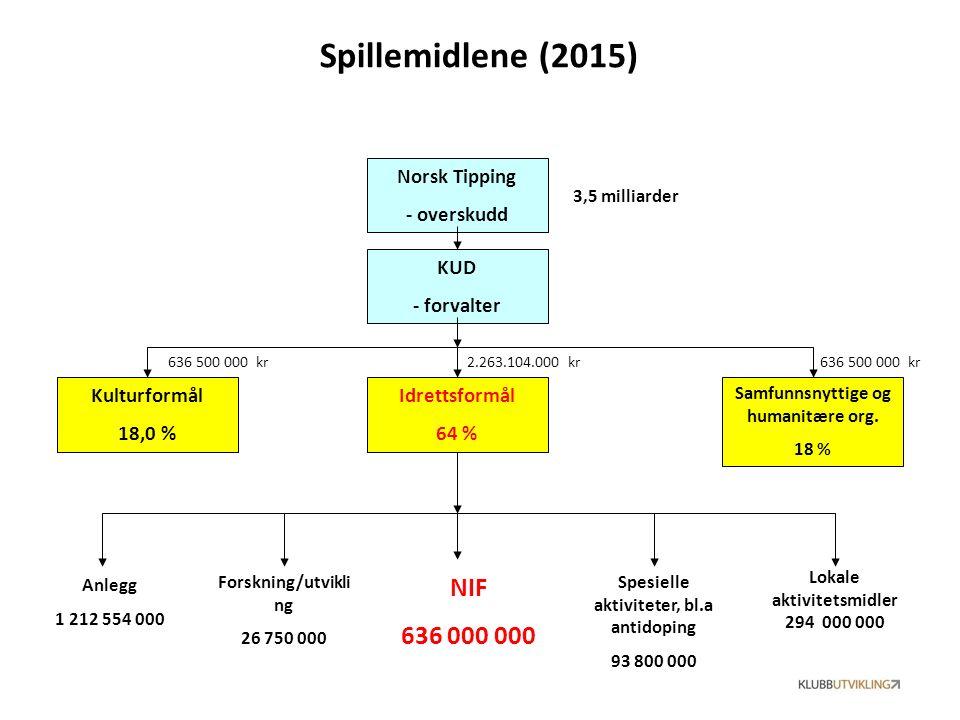 KUD - forvalter Norsk Tipping - overskudd NIF 636 000 000 Lokale aktivitetsmidler 294 000 000 Spesielle aktiviteter, bl.a antidoping 93 800 000 Forskning/utvikli ng 26 750 000 Anlegg 1 212 554 000 Samfunnsnyttige og humanitære org.
