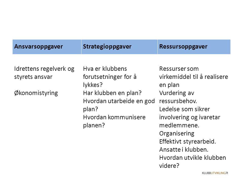 AnsvarsoppgaverStrategioppgaverRessursoppgaver Idrettens regelverk og styrets ansvar Økonomistyring Hva er klubbens forutsetninger for å lykkes.