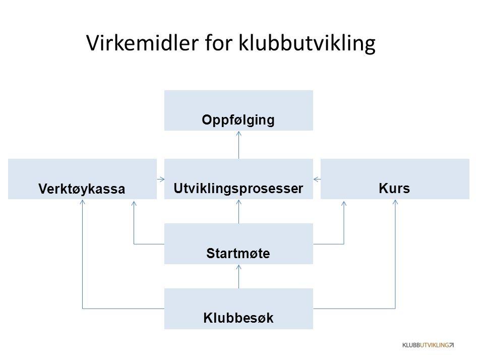 Virkemidler for klubbutvikling Utviklingsprosesser Verktøykassa Kurs Klubbesøk Startmøte Oppfølging