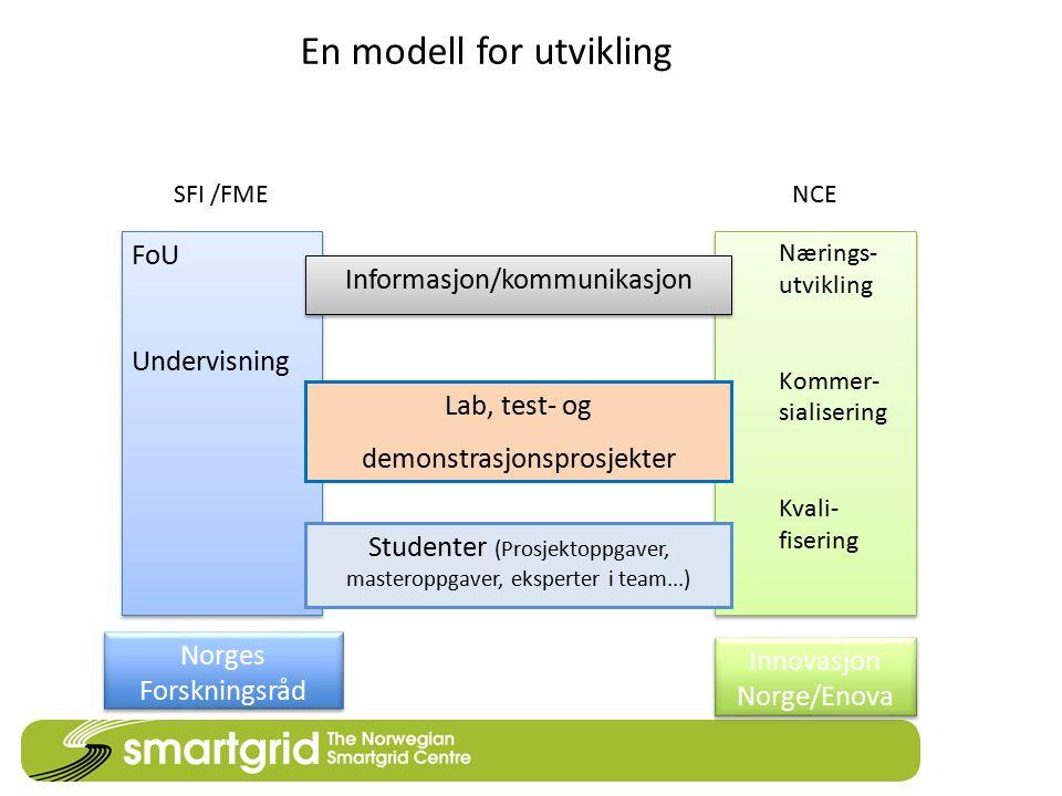 FoU Undervisning FoU Undervisning Nærings- utvikling Kommer- sialisering Kvali- fisering Nærings- utvikling Kommer- sialisering Kvali- fisering Inform