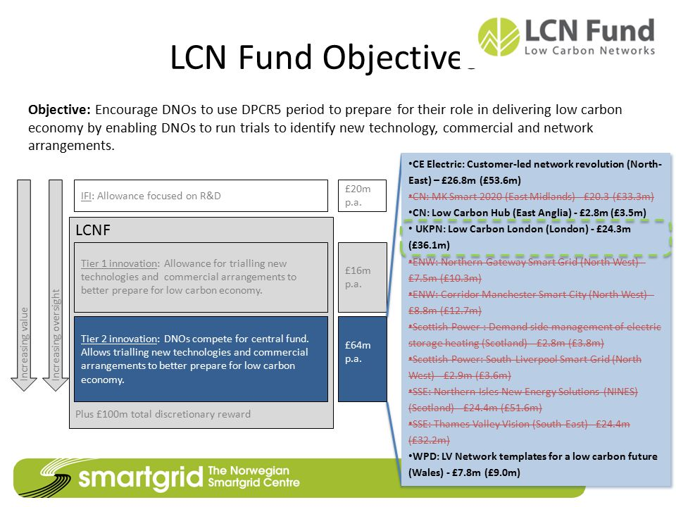 LCN Fund Objectives LCNF Plus £100m total discretionary reward IFI: Allowance focused on R&D Tier 1 innovation: Allowance for trialling new technologi