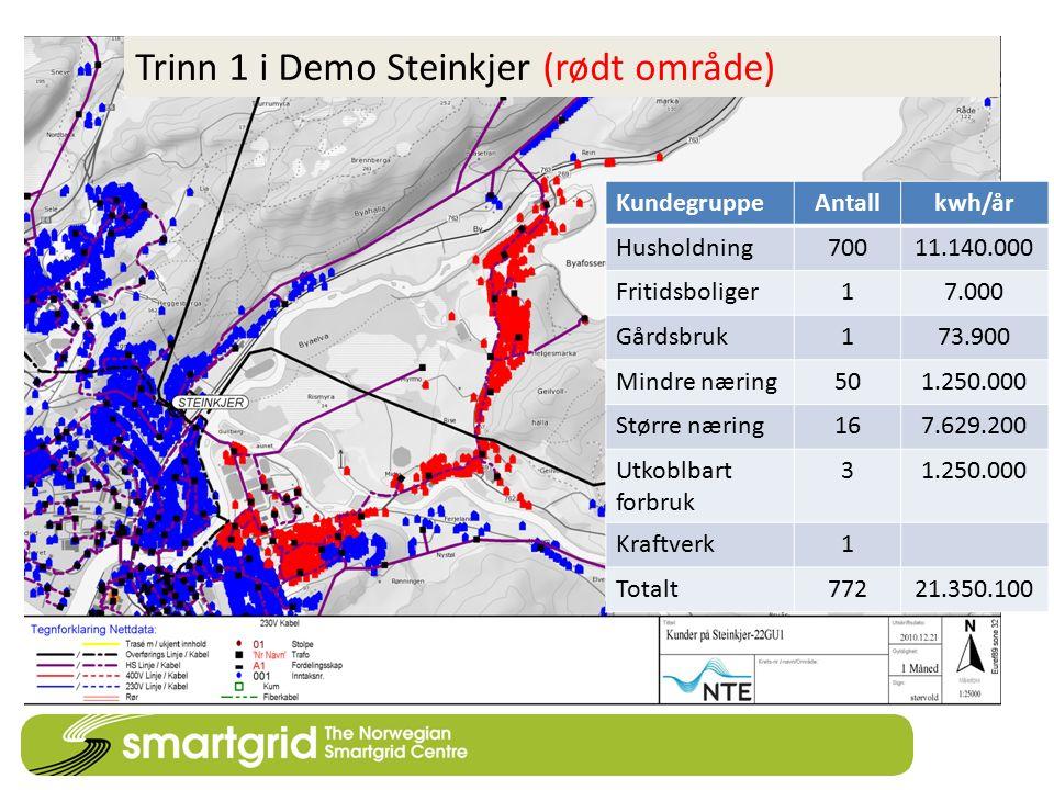 Trinn 1 i Demo Steinkjer (rødt område) KundegruppeAntallkwh/år Husholdning70011.140.000 Fritidsboliger17.000 Gårdsbruk173.900 Mindre næring501.250.000
