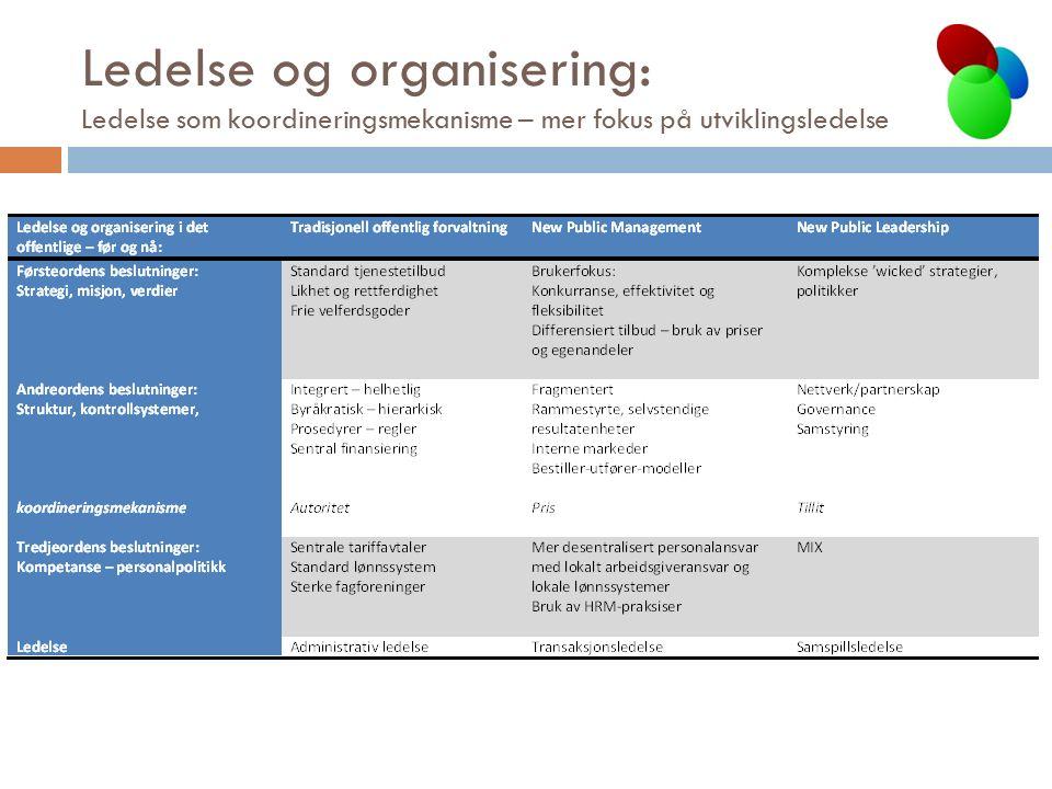 Ledelse og organisering: Ledelse som koordineringsmekanisme – mer fokus på utviklingsledelse