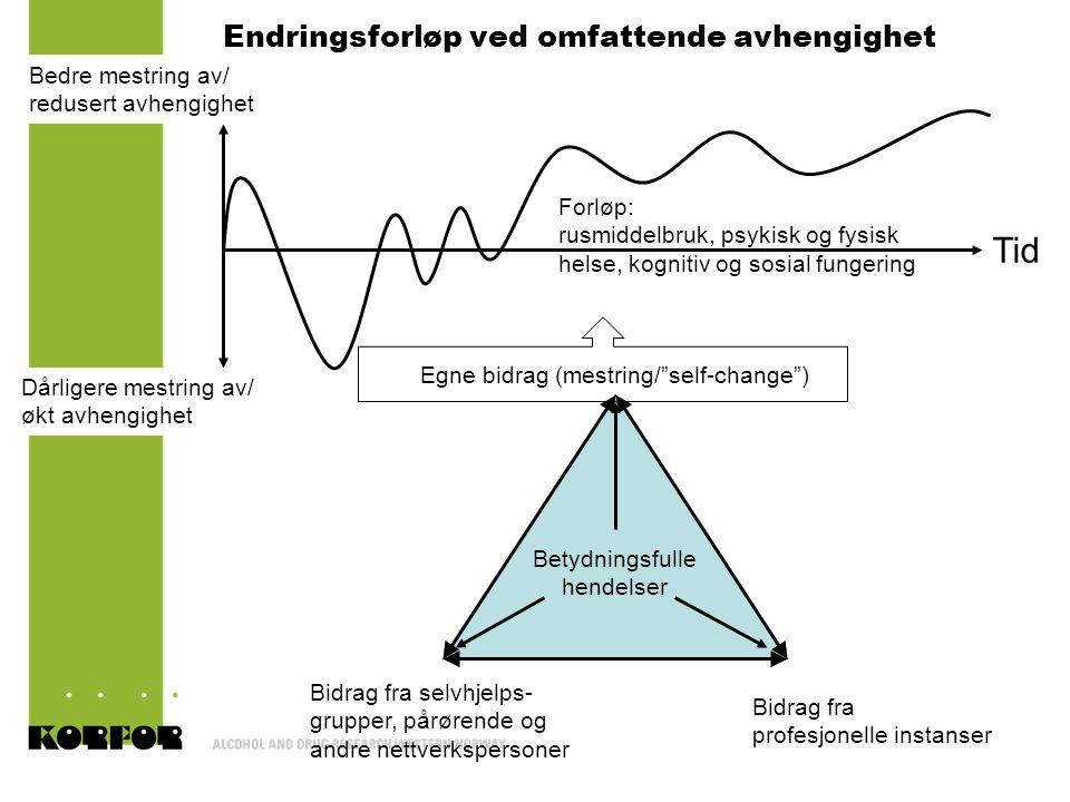 Endringsforløp ved omfattende avhengighet Tid Bedre mestring av/ redusert avhengighet Dårligere mestring av/ økt avhengighet Forløp: rusmiddelbruk, ps