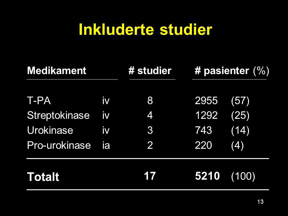 13 Inkluderte studier Medikament T-PA iv Streptokinase iv Urokinase iv Pro-urokinase ia Totalt # studier 8 4 3 2 17 # pasienter (%) 2955 (57) 1292(25) 743(14) 220(4) 5210 (100)