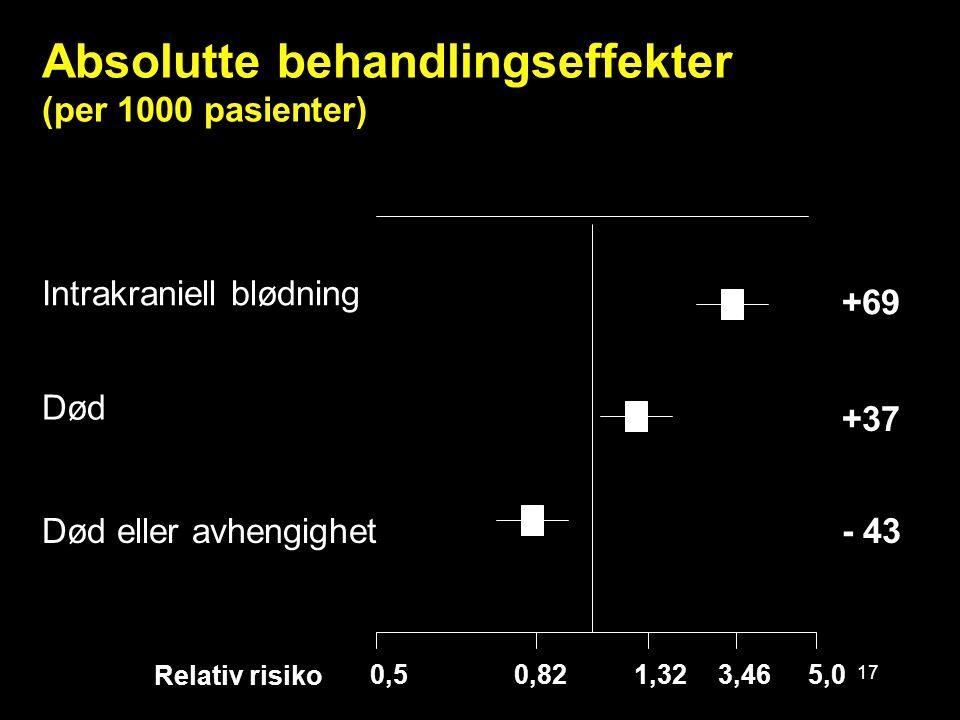 17 Absolutte behandlingseffekter (per 1000 pasienter) Intrakraniell blødning Død - 43Død eller avhengighet 0,5 5,0 +37 +69 3,461,320,82 Relativ risiko